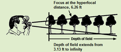 Hyperfocal Distance